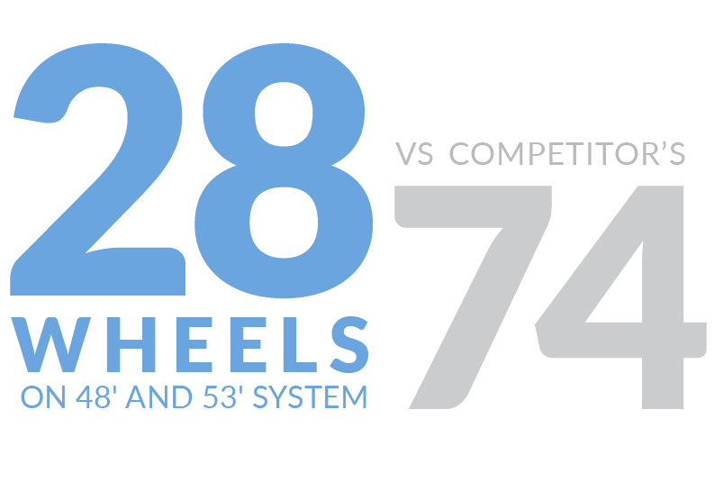 20 Wheels on 48' and 53' System vs Competitor's 74